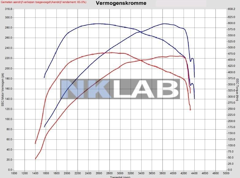 Audi A4 3.0 V6 TDI 233hp